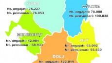 Numărul de angajați și de pensionari în fiecare județ al Olteniei, la sfârșitul lunii aprilie 2014