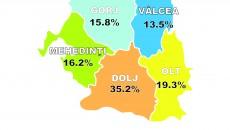 Cei mai mulți șomeri din regiune sunt concentrați în județul Dolj, acesta fiind și județul  cu populația cea mai numeroasă