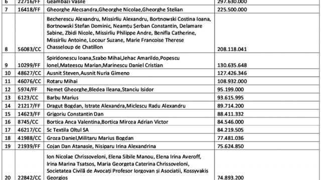 Lista celor mai mari 30  de despăgubiri acordate  de Autoritatea Națională  pentru Restituirea  Proprietăţilor