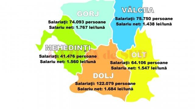 Numărul de salariați și câștigul salarial mediu net pe fiecare județ al Olteniei