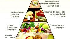 Piramida alimentară este principalul ghid al alimentației sănătoase