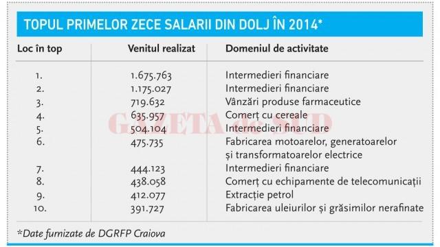 Topul primelor zece salarii din Dolj în 2014*