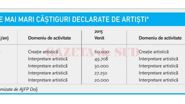 Cele mai mari câștiguri declarate de artiști*