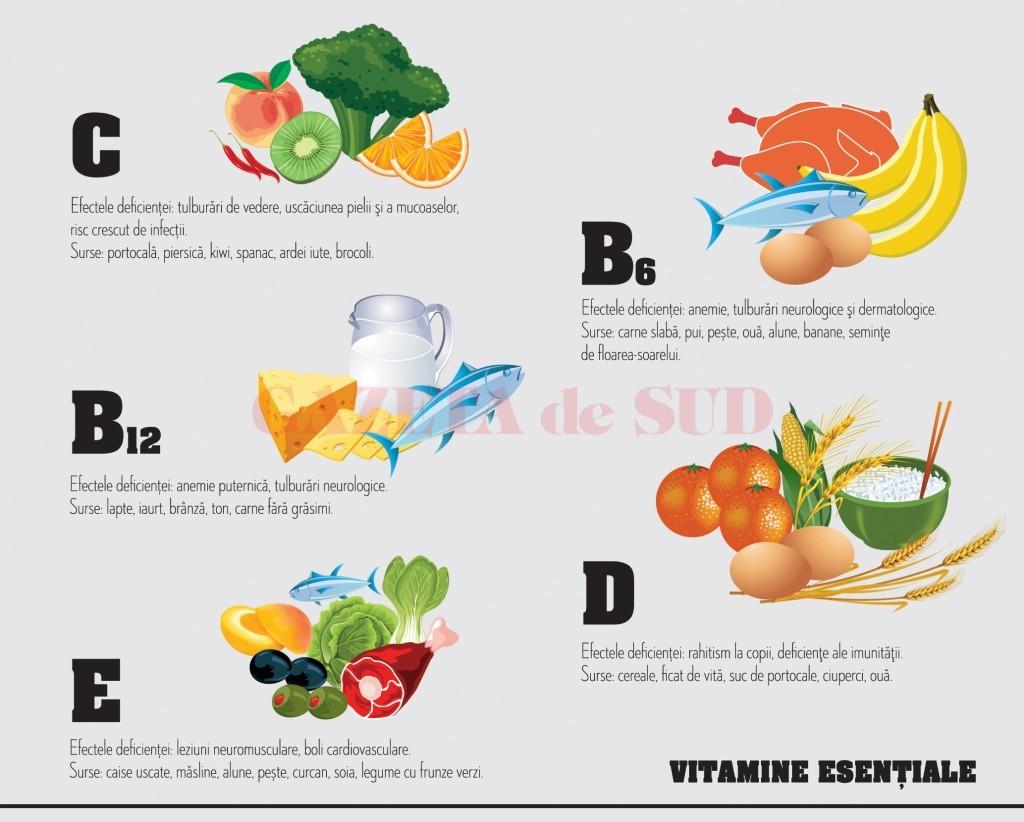 pentru vitaminele vizuale din alimente