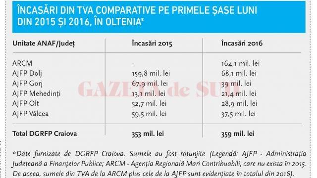 Încasări din TVA comparative pe primele șase luni  din 2015 și 2016, în Oltenia*
