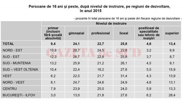 """Date preluate de la INS, din studiul """"Condiții de viață ale populației din România, în anul 2015"""""""
