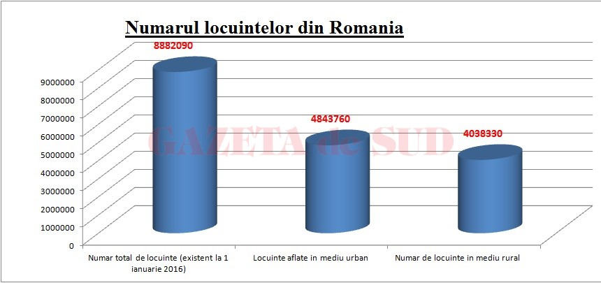 grafic locuinte