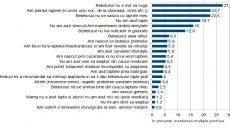 """Un sondaj realizat de Asociația """"Alăptează"""" arată motivele pentru care mămicile refuză alăptarea"""