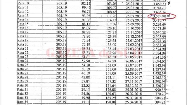 Constantin Popescu susține că deși creditorul trebuia să îi rețină diferența de credit de 3.524 de lei , i s-au reținut 3.841 de lei, fără să i se comunice de ce