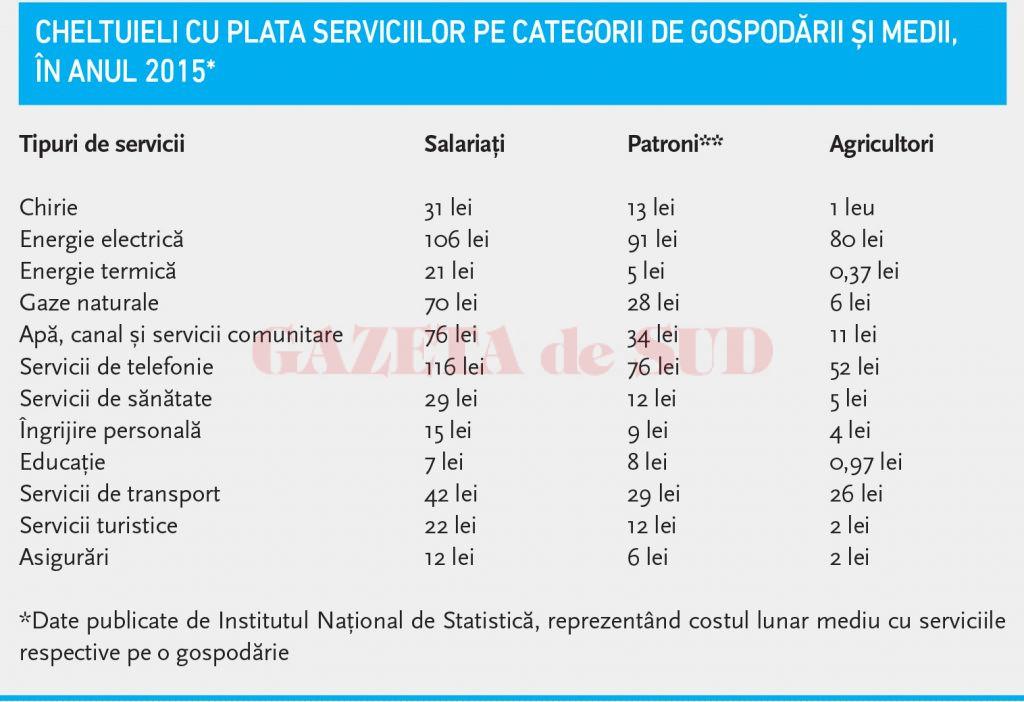 Cheltuieli cu plata serviciilor pe categorii de gospodării și medii,  în anul 2015*