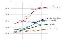 Evoluția salariilor personalului bugetar și a celor care lucrează la stat, comparativ cu salariile angajaților din mediul privat