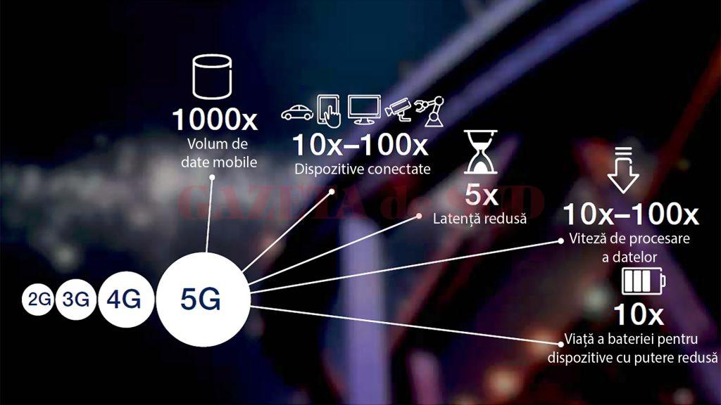 5G infographic -ro