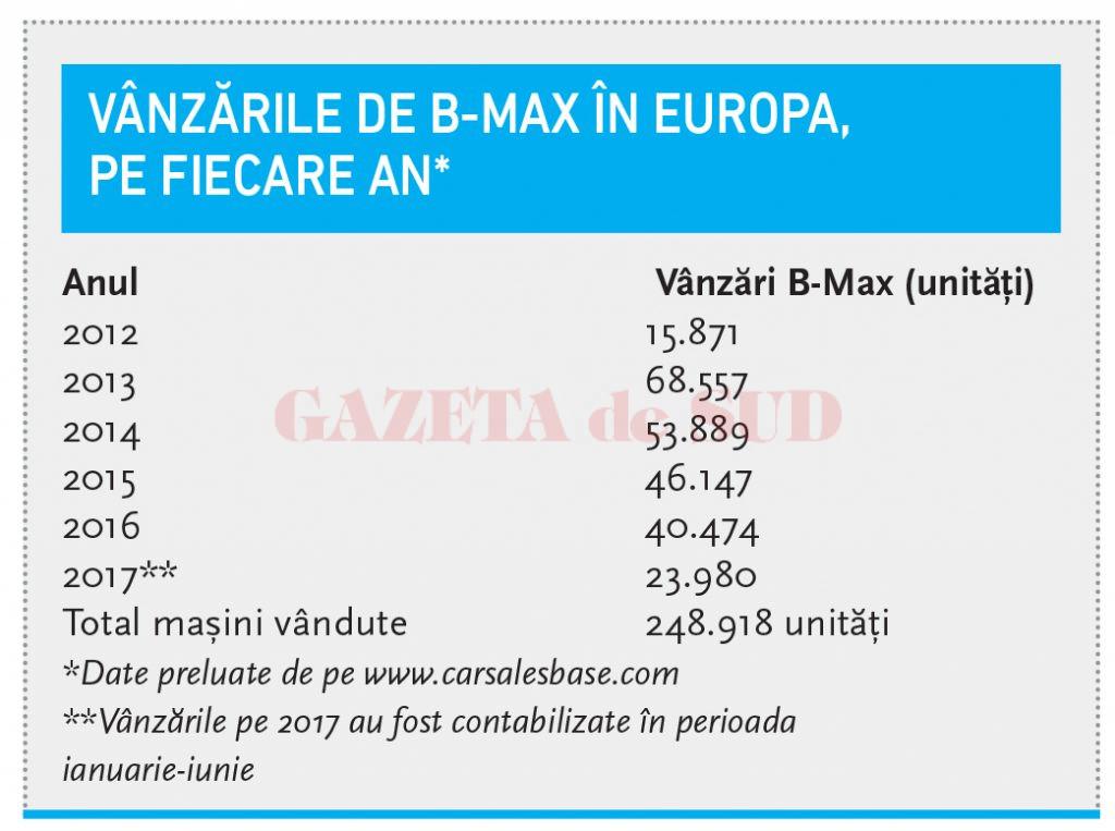 Vânzările de B-Max în Europa, pe fiecare an*