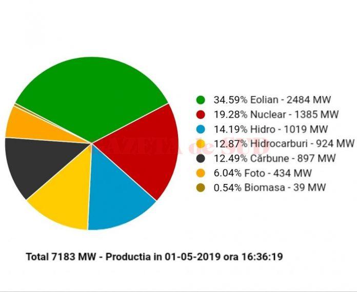 Sistemul Energetic Național (Sursa: Transelectrica)