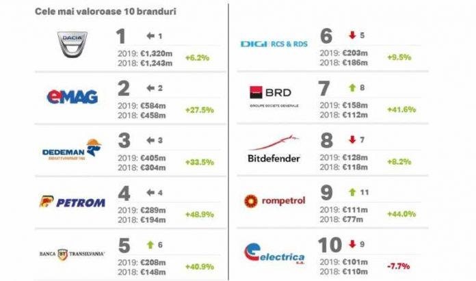 TOP Branduri românești 2019