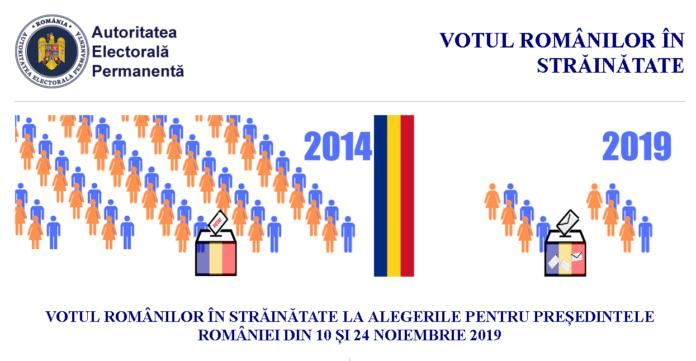 AEP lansează site-ul unde românii din străinătate se pot preînregistra să voteze