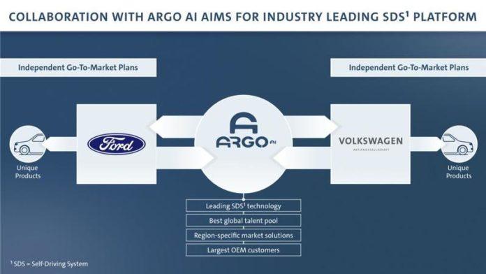 Mașini electrice și autonome. Ford și Volkswagen extind alianța