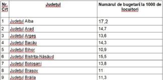 Topul numărului de bugetari din administrația locală