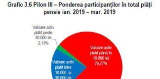 Peste 1.700 de români au primit pensie și din Pilonul III în primul trimestru din 2019