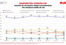 Sondaj IMAS. Klaus Iohannis cotat cu 42% în intențiile de vot la prezidențiale