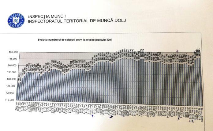 Grafic nr. salariaţi Dolj