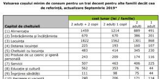 Care este valoarea coșului minim de consum pentru un trai decent