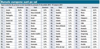 Bursele europene înregistrează scăderi importante