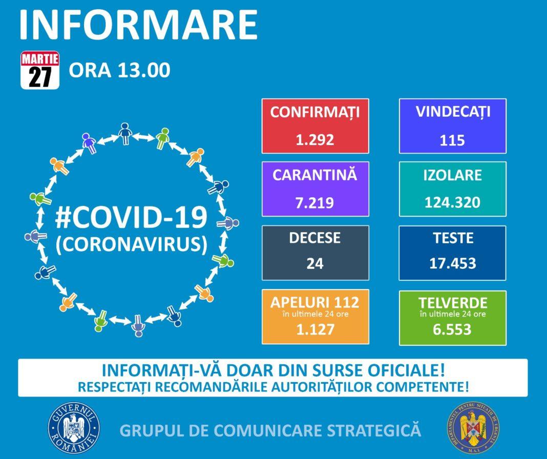 Până astăzi, 27 martie, pe teritoriul României, au fost confirmate 1.292 de cazuri de persoane infectate cu virusul COVID – 19