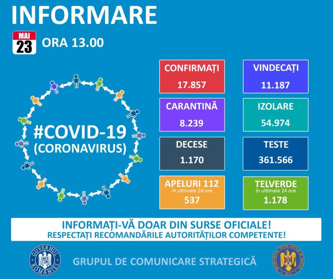 Coronavirus în România: 145 de cazuri noi, bilanțul ajunge la 17.857