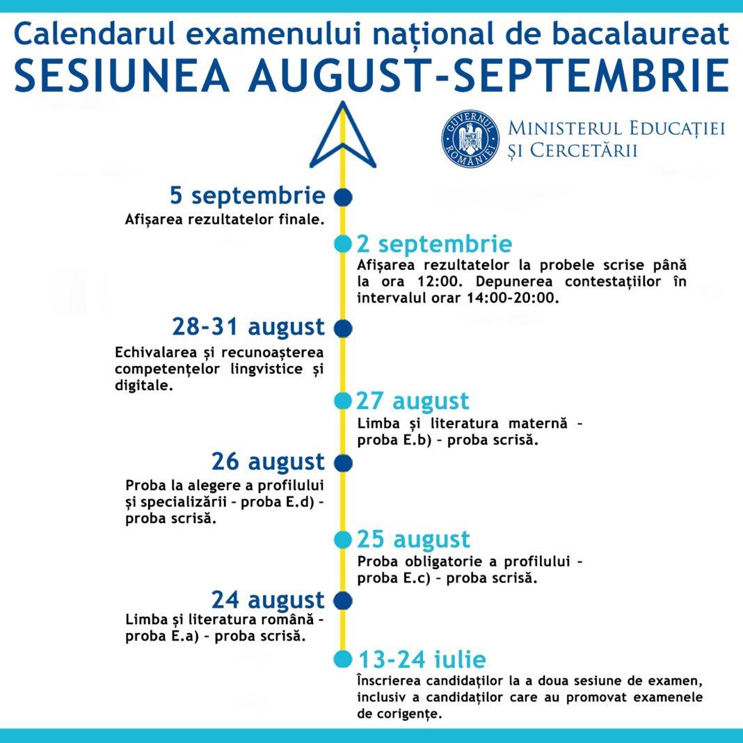 A doua sesiune a examenului de bacalaureat se derulează între 24 august - 5 septembrie
