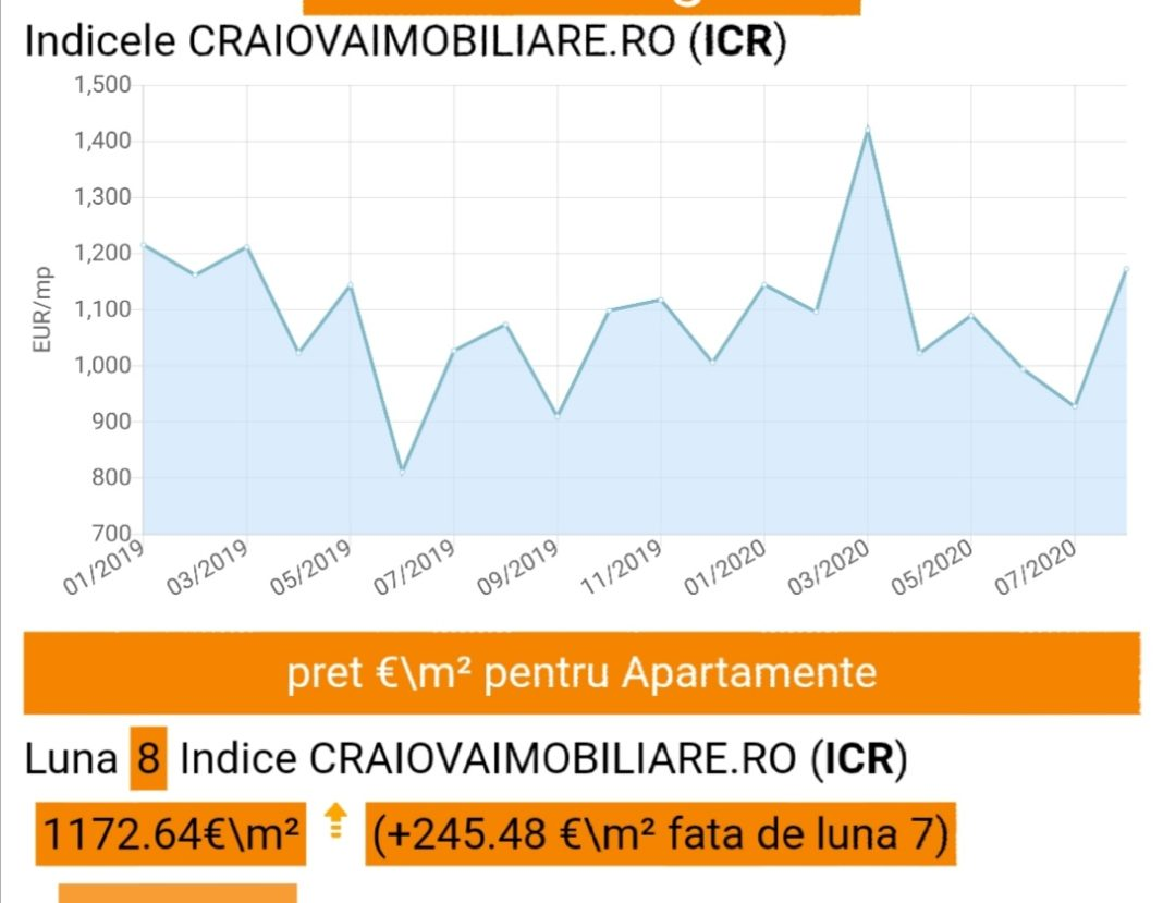 Grafic ICR cu evoluția prețului apartamentelor (Foto: captura craiovaimobiliare.ro)