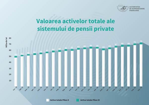Ponderea pensiilor private în Produsul Intern Brut a urcat la 6,98%, la sfârşitul lunii septembrie 2020