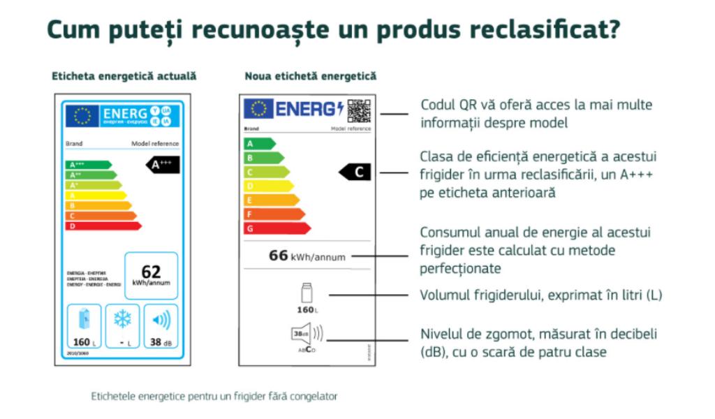 Noile etichete energetice ale UE se aplică de la 1 martie 2021