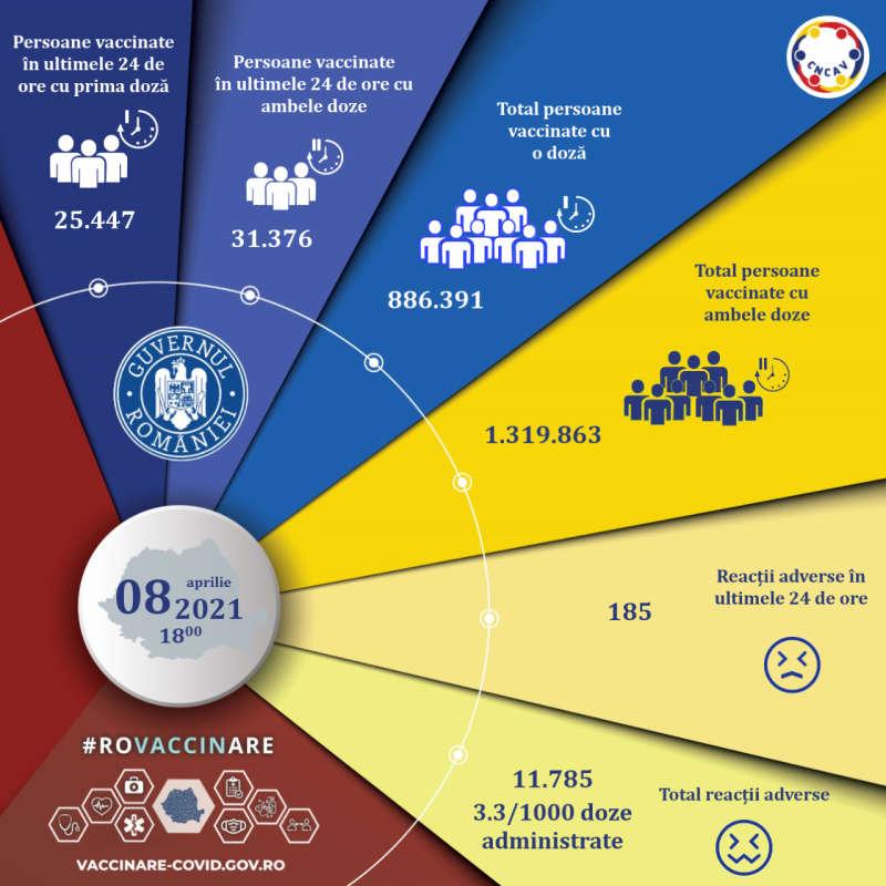 Peste 56.000 de persoane au fost vaccinate anti-Covid, în ultimele 24 de ore