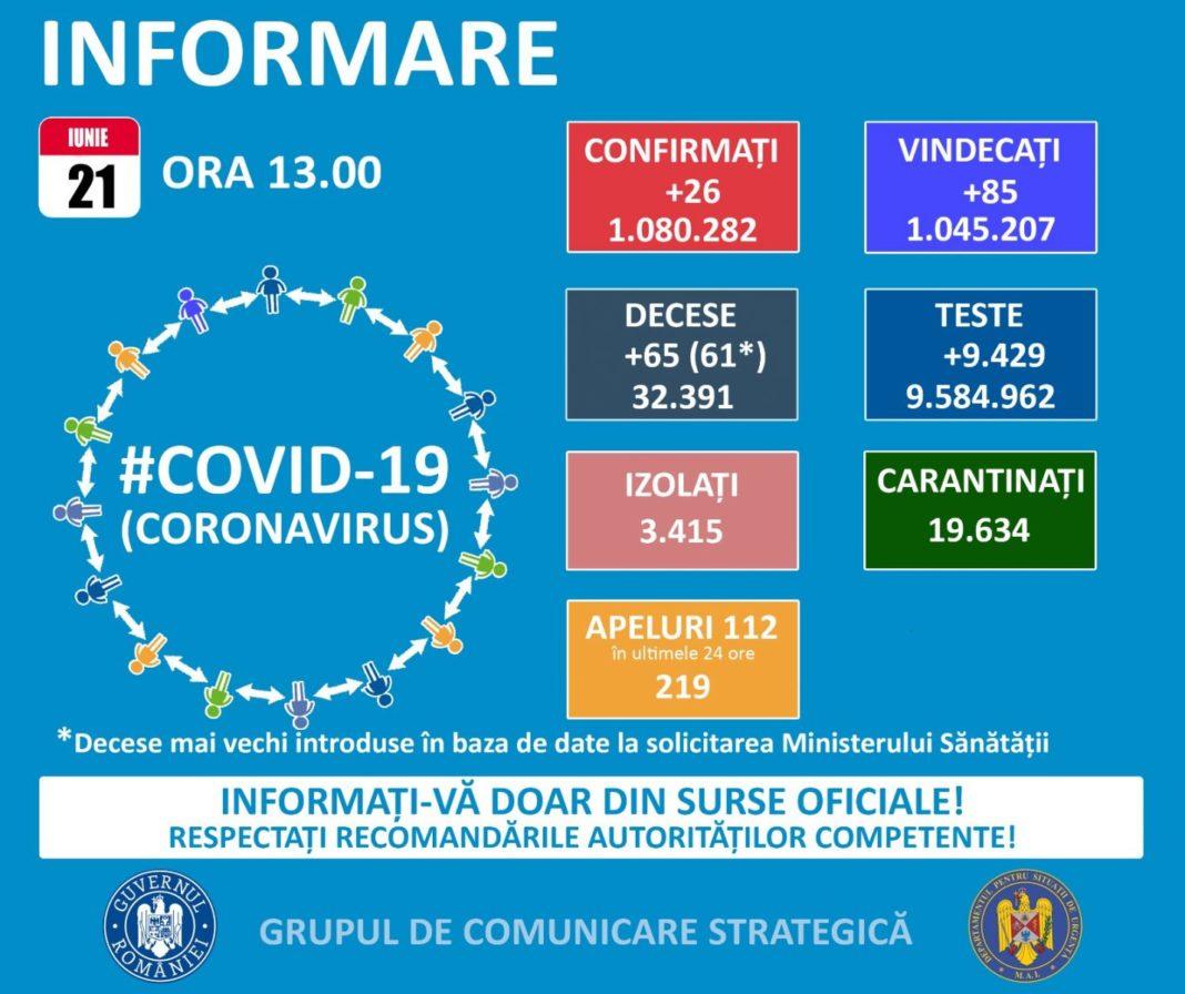Coronavirus România: Câte decese au fost raportate în ultimele 24 de ore