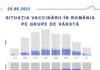 Situația vaccinării anti-COVID în România, pe grupe de vârstă