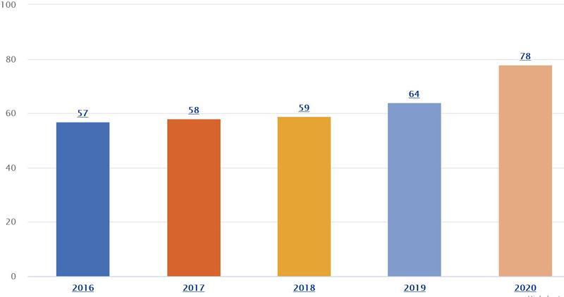 Comisia Europeană a deschis 40 de proceduri împotriva României în 2020